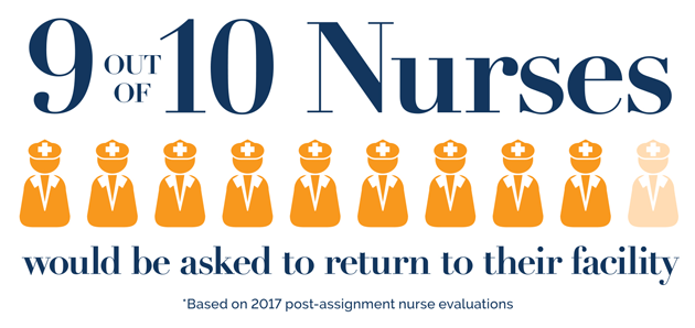 9 out of 10 Nurses would be asked to return to their facility. *Based on 2017 post-assignment nurse evaluations.