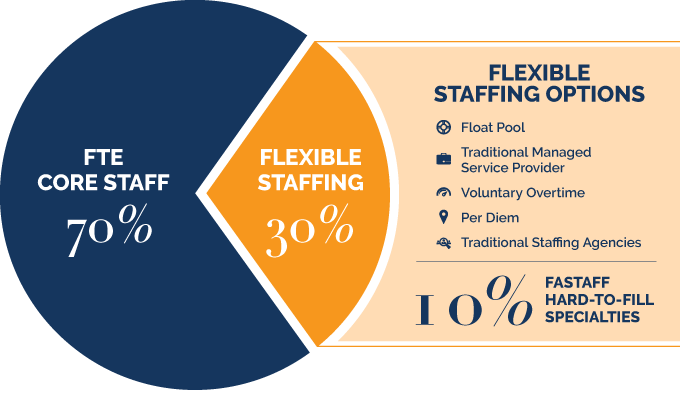 FLEXIBLE STAFFING OPTIONS Float Pool Traditional Managed Service Provider Voluntary Overtime Per Diem Traditional Staffing Agencies