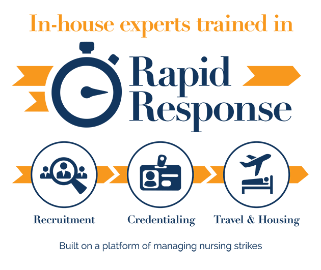 In-house experts trained in Rapid Response. Recruitment. Credentialing. Travel & Housing. Built on a platform of managing nursing strikes.